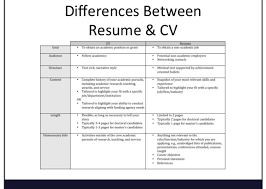 whats a cv resume and curriculum vitae difference 48 great curriculum vitae