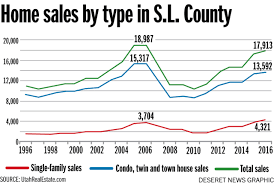 economists predict home value appreciation through 2017 to demand outpacing supply in utah housing market analysts say