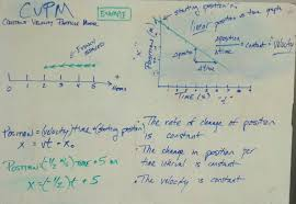 unit 2 constant velocity particle model u2013 modeling physics