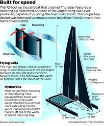 america u0027s cup catamarans built for speed sfgate