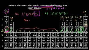 Definition Of Valance The Periodic Table Classification Of Elements Video Khan Academy