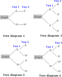 tree diagram worksheet problems solutions
