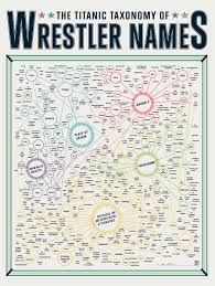 the titanic taxonomy of wrestler names the mary sue
