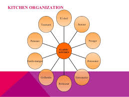 Kitchen Organization Chart Of A Large Hotel - food u0026 beverage management