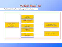 validation plan template example of project plan template sample