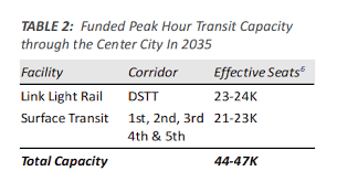 Seattle Light Rail Hours Downtown Seattle Transit Capacity Is At The Breaking Point The