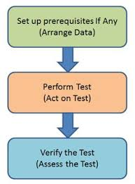 command pattern unit test unit testing controllers in web api