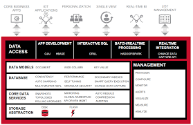 Map R Mapr Db Gets Secondary Indexes To Drive Operational Analytics