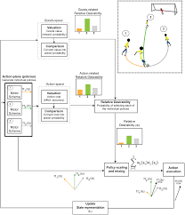 dynamic integration of value information into a common probability
