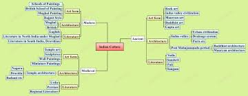 Ancient India Map Mind Map Archive Iasbaba