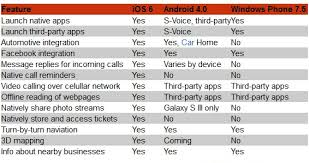 difference between iphone and android this comparative table ios 6 with android 4 0 sandwich