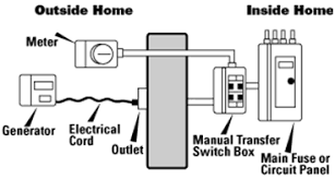 operations of transfer switch