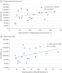 five years of cancer drug approvals clinical pharmacy and