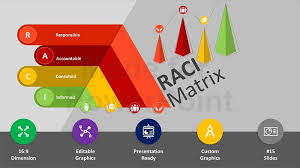 Raci Matrix Editable Ppt Template Tempalte Ppt