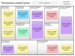 operating model template business model canvas template for powerpoint