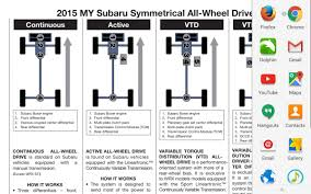 subaru symmetrical awd 14 u002718 cvt with cobb s1 map max power torque page 2 subaru
