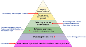 library systematic review literature workshop 01dec2011 ubc wiki