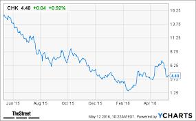 pattern energy debt chesapeake energy chk stock higher swaps debt for equity thestreet