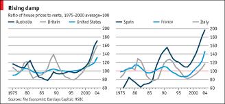 average rent price still want to buy the economist