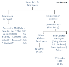 tds on employees salary rates of tds
