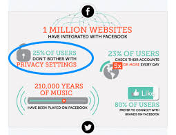 10 surprising social media statistics that will make you rethink your