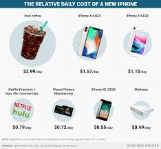 how to justify buying the 999 iphone x in one chart business