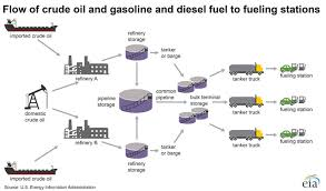 where our gasoline comes from energy explained your guide to