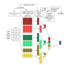 Understanding Home Network Design by Understanding Convolutional Neural Networks For Nlp U2013 Wildml