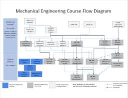 bachelor u0027s degree mechanical engineering