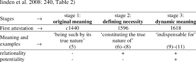 the development of essential from premodal to modal meaning cf