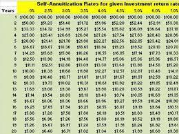 Future Value Of Annuity Table Annuity Pension Vs Lump Sum Part 3 Quantitative Considerations