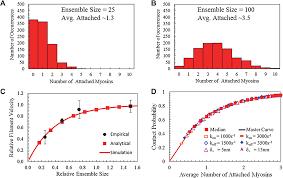 emergent systems energy laws for predicting myosin ensemble