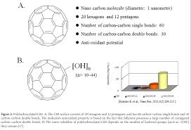 polyhydroxylated c60 fullerenes prevent chondrocyte catabolic