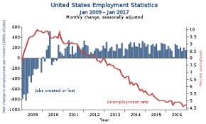 jobs under obama administration economic policy of the barack obama administration wikipedia