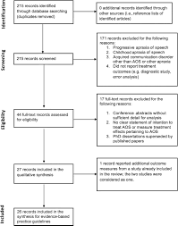 treatment for acquired apraxia of speech a systematic review of
