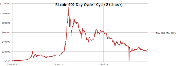 bitcoin x4 review bitcoin price cycles