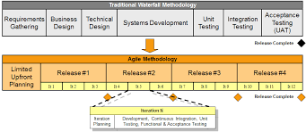 software development methodology what is agile software development learn the methods tools
