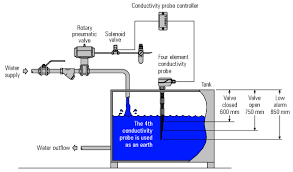 level and flow control applications international site for