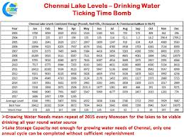 chennai drinking water crisis u2013 ticking time bomb u2013 chennaiyil oru
