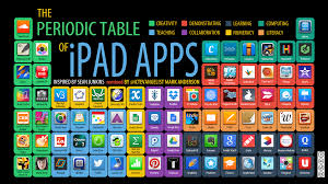 edutech for teachers blog archive the periodic table of ipad apps
