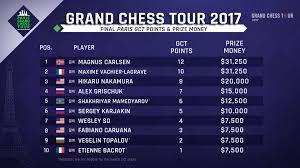 paris gct grand chess tour