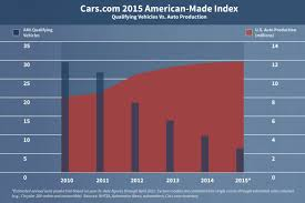 what car toyota the 2015 american made index news cars com