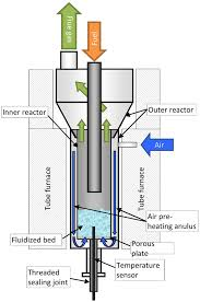 Air Fluidized Bed Frontiers The Influence Of Particle Size Fluidization Velocity