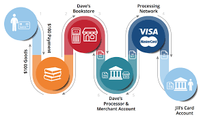 a deep dive credit card processing fees demystified heropay