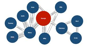 master design management graph databases in the enterprise master data management neo4j