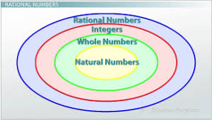 what are the different types of numbers video u0026 lesson