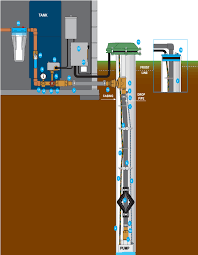 baker water systems well diagram