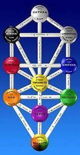healing tuning forks kabbalah tree of the sephiroth