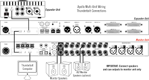 Best Bedroom Audio Interface Finding The Best Thunderbolt Audio Interface For Mac Users