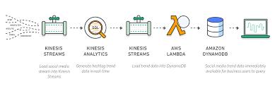 amazon kinesis u2013 amazon web services aws